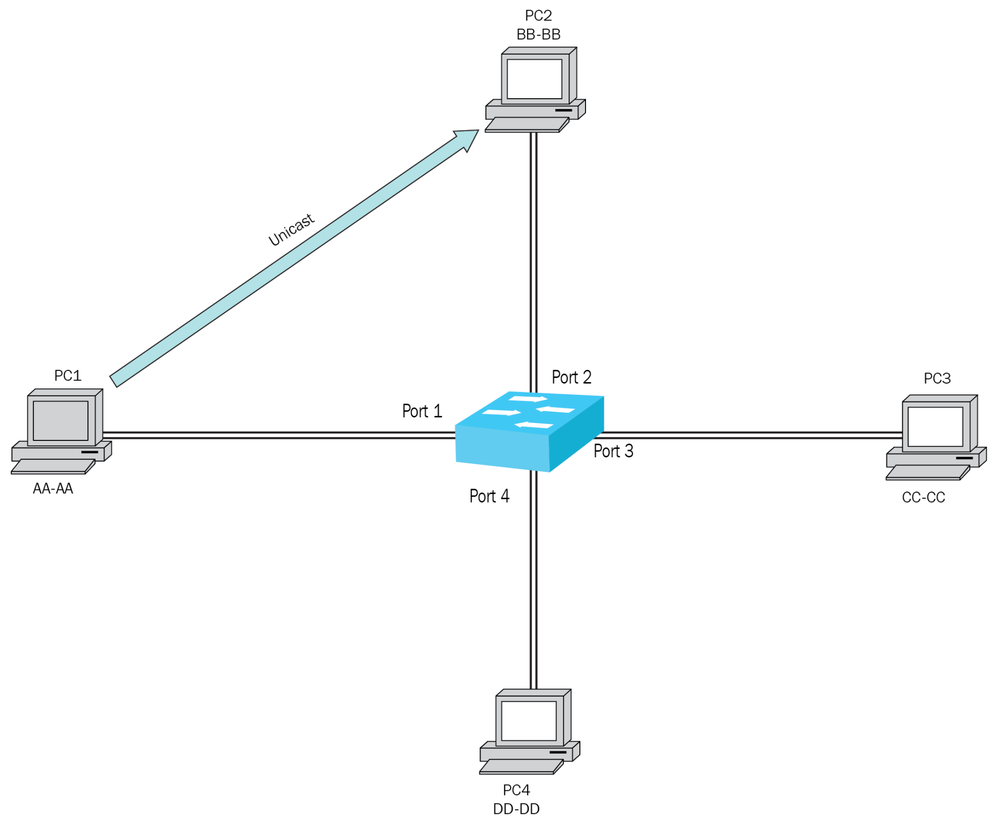 Transmission types at the Data Link Layer - CompTIA Network+