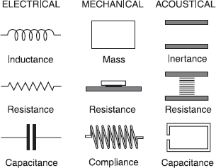 Electrical, Mechanical and Acoustical Analogs - Consumer