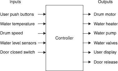 electronic controller for washing machines consumer electronics book rh safaribooksonline com block diagram washing machine embedded system block diagram of washing machine using fuzzy logic
