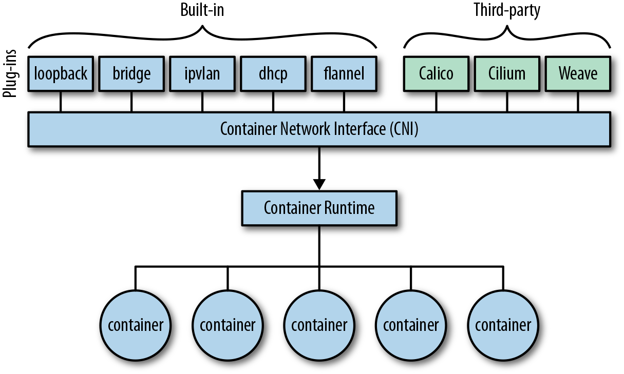 6  The Container Network Interface - Container Networking [Book]