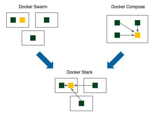 Introducing Docker Stack - Continuous Delivery with Docker and