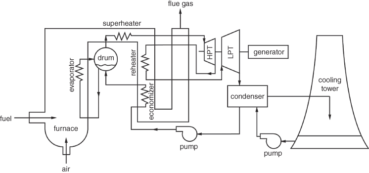Chapter 2: Vapour Power Cycles - Conventional and ... on electric power plant diagram, biomass power plant diagram, power plant transistors, power plant diagram simple, small biomass diagram diagram, power plant electrical diagram, power plant network diagram, power plant block diagram, power plant diagrams process, oil power plant diagram, nuclear fuel diagram, diesel power plant diagram, power plant overhead view, power plant overview diagram, steam plant diagram, architectural solar diagram, fossil fuel power plant operating diagram, power plant layout, power plant dimensions, thermal power plant diagram,