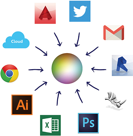Figure shows icons of twitter, Gmail, excel, chrome, cloud, artificial intelligence, Photoshop, Rhinoceros, etcetera pointing to center.
