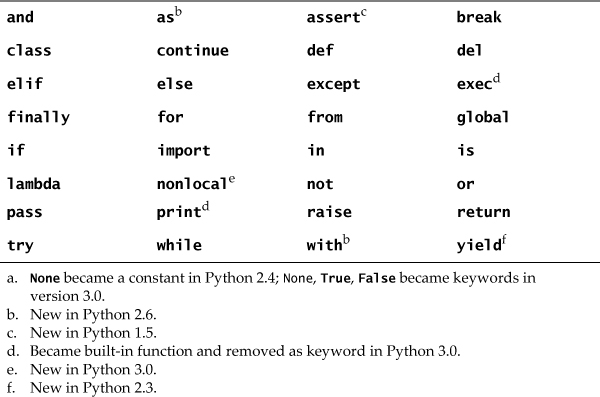 how to make a word a list python
