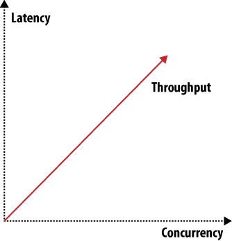 Throughput, latency, or concurrency