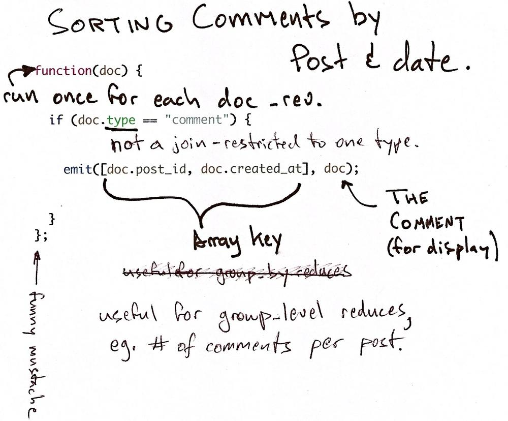 Comments map function