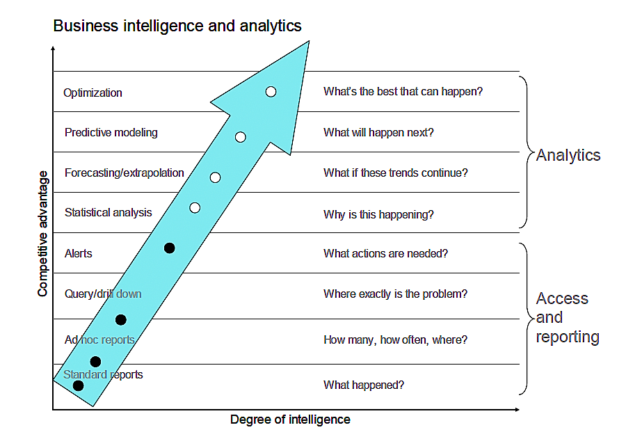 1  What Do We Mean by Data-Driven? - Creating a Data-Driven