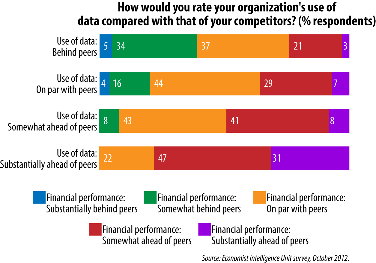Rating an Organization's Use of Data (data from Economist Intelligence Unit survey, October 2012)