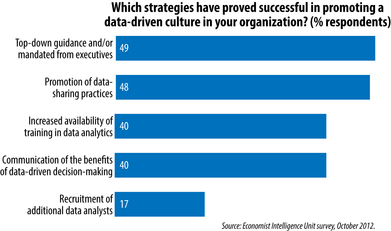 Successful strategies for promoting a data-driven culture (data from Economist Intelligence Unit survey, October 2012)