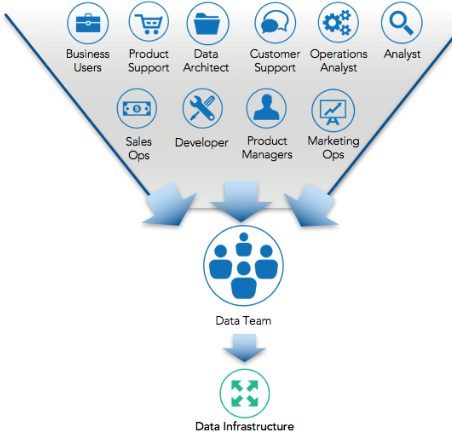 1  Introduction - Creating a Data-Driven Enterprise with