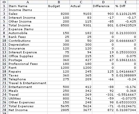 build the budget worksheet creating spreadsheets and charts in