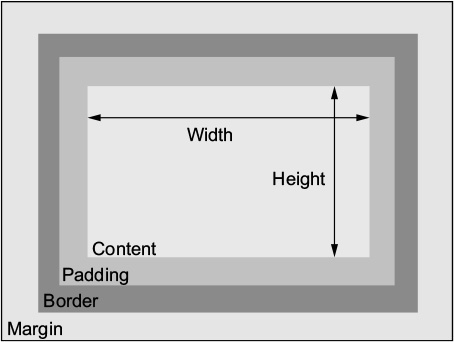 applying box-sizing: border-box to an element changes the box model to a  more predictable behavior  setting height or width will control the size of  the