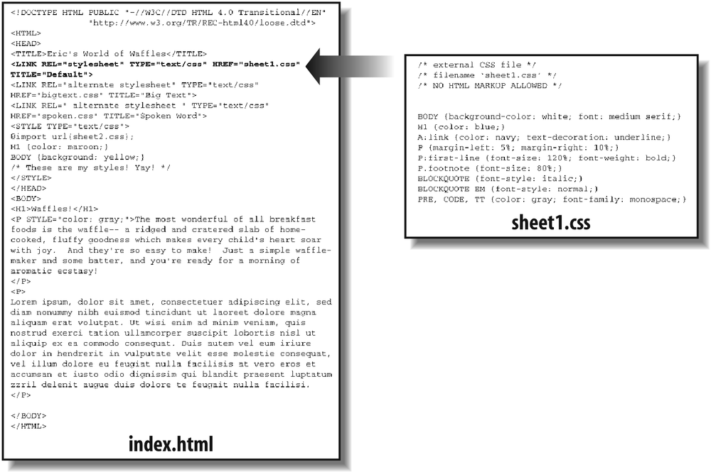 A representation of how external style sheets are applied to documents