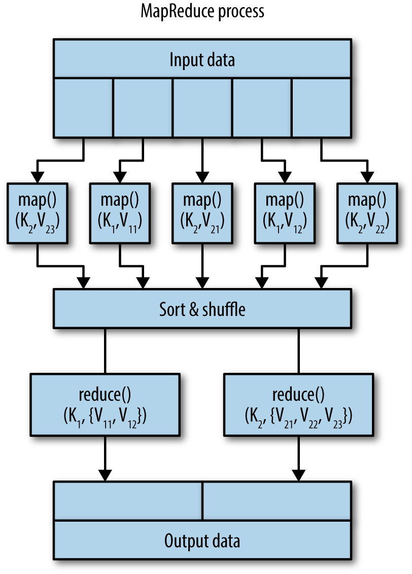 Simple View of MapReduce Process