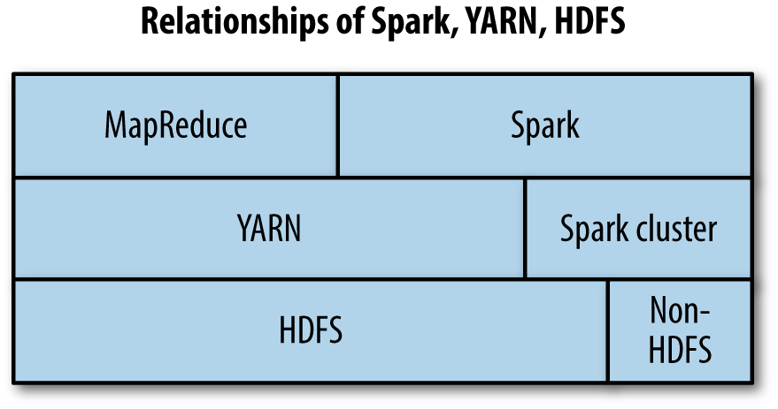 Relationship of MapReduce, Spark and HDFS