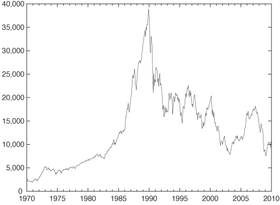 Change in behavior: the Nikkei Stock Index over the last 40 years.