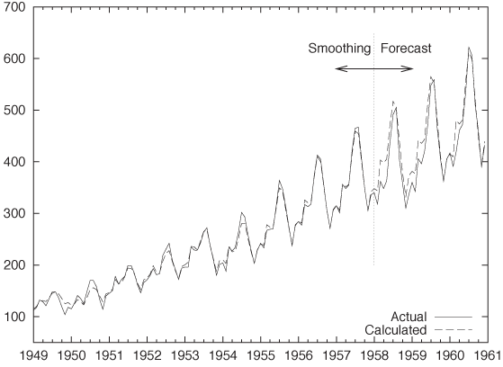 Triple exponential smoothing in action: comparison between the raw data (solid line) and the smoothed curve (dashed). For the years after 1957, the dashed curve shows the forecast calculated with only the data available in 1957.