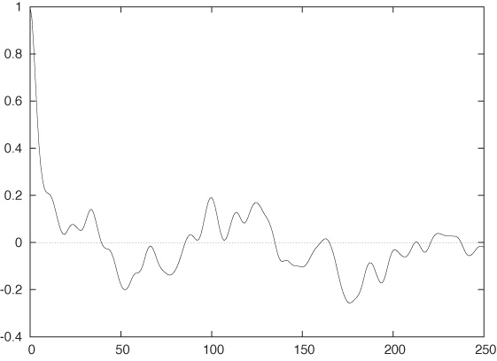 The correlation function for the exhaust gas data shown in . The data has only short time correlations and no seasonality; the correlation function falls quickly (but not immediately) to zero, and there are no secondary peaks.