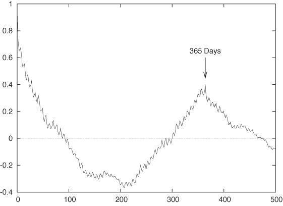 The correlation function for the call center data shown in . There is a secondary peak after exactly 365 days, as well as a smaller weekly structure to the data.
