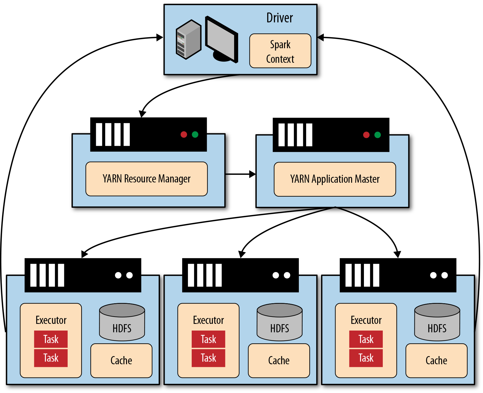 4  In-Memory Computing with Spark - Data Analytics with