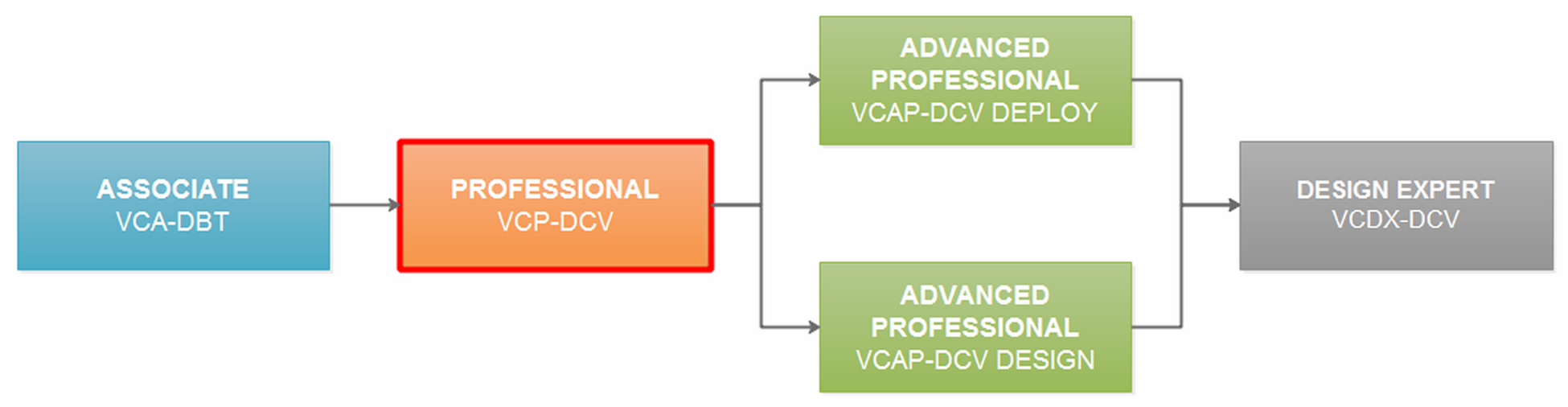 Whats Next Data Center Virtualization Certification Vcp65 Dcv