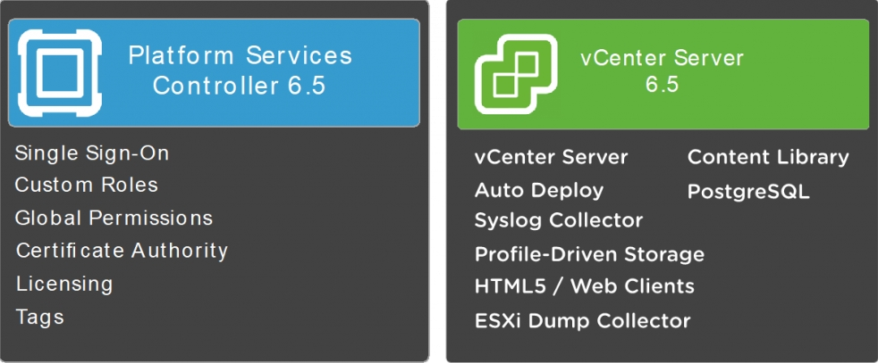 Describe PSC architecture and components - Data Center