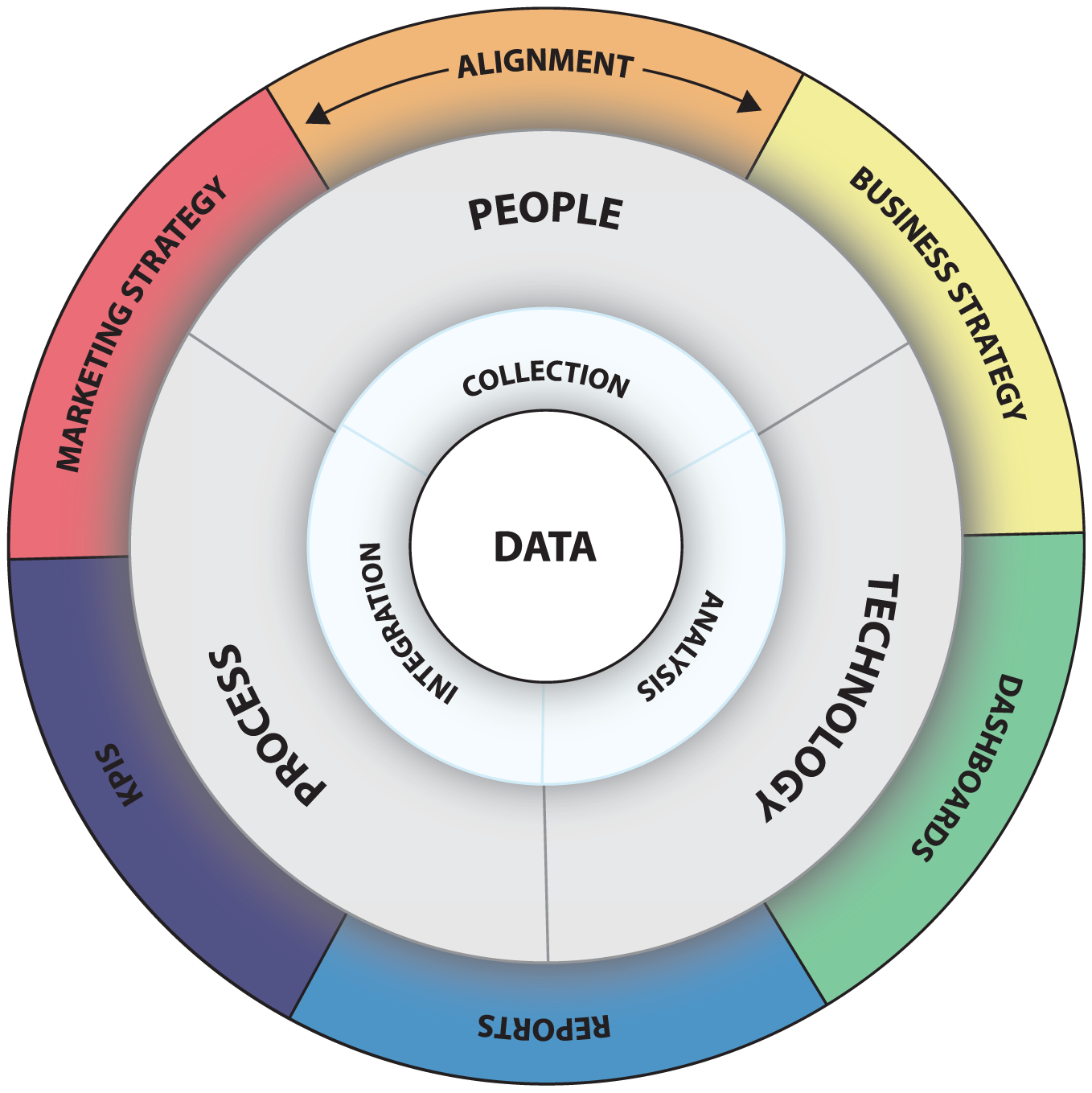 Framework for applying data-first marketing to people, processes, technology, data, and mindset, to change perceptions of marketing from cost center to revenue center.