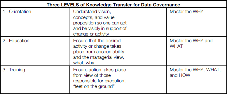 ... and ongoing knowledge transfer template - Data Governance [Book