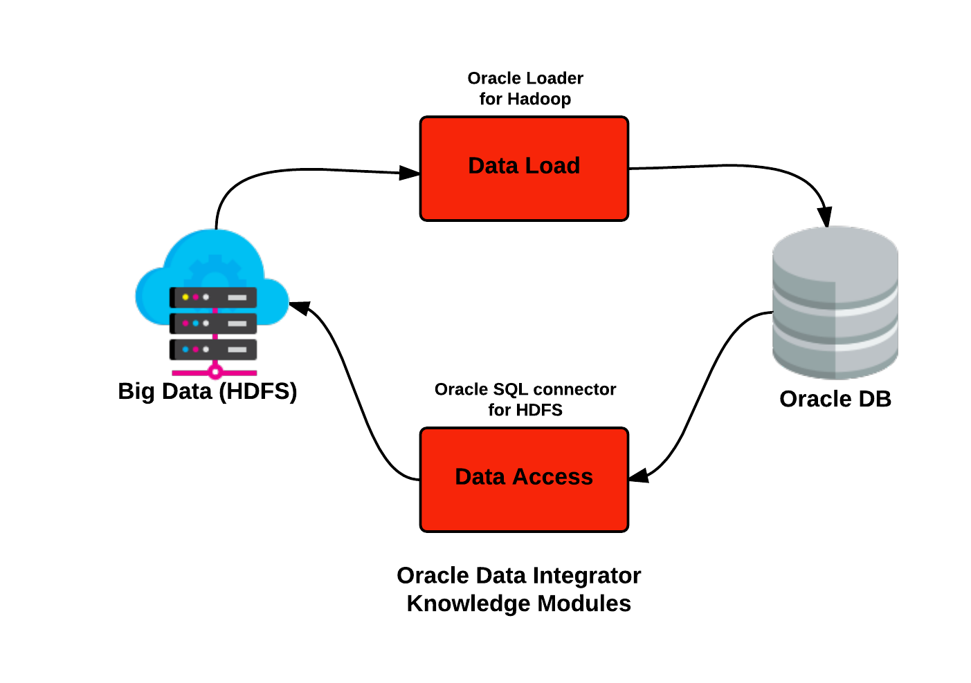 Native big data connectors data lake for enterprises book the figure below figure 09 shows the full suite of oracle big data connector products and what they do details taken from oracle baditri Gallery