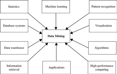 1.5 Which Technologies Are Used? - Data Mining: Concepts and ...