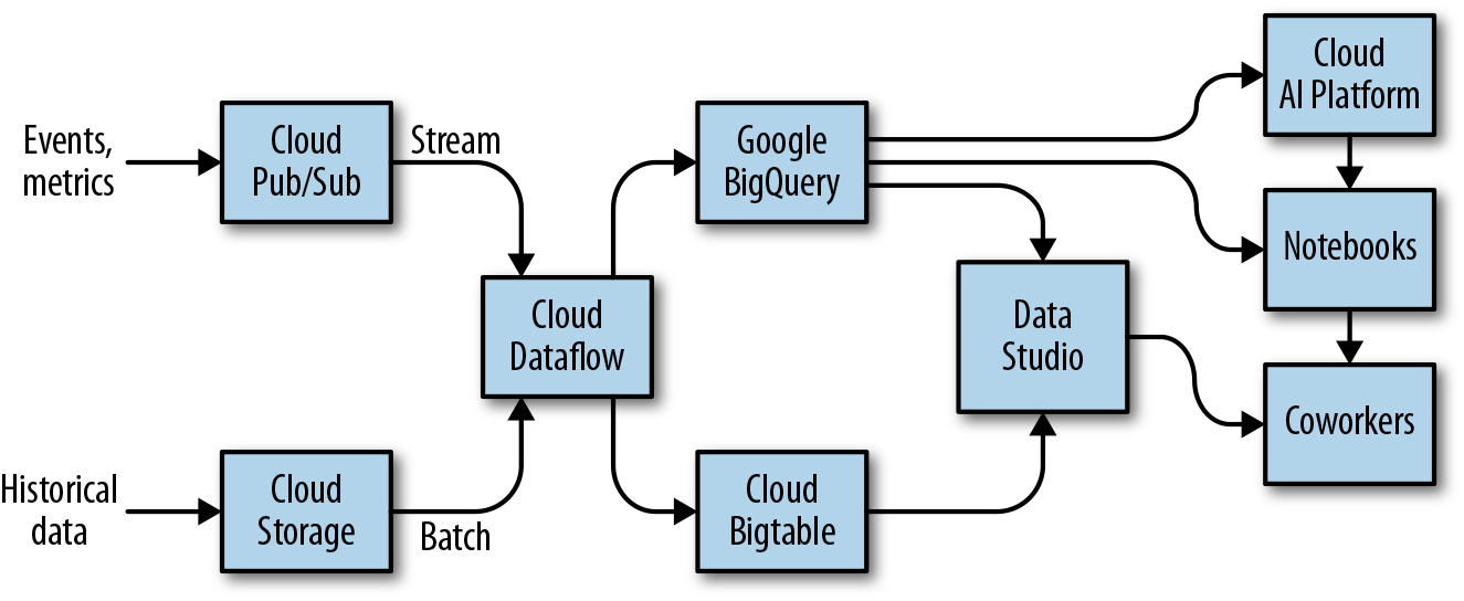 4  Streaming Data: Publication and Ingest - Data Science on the
