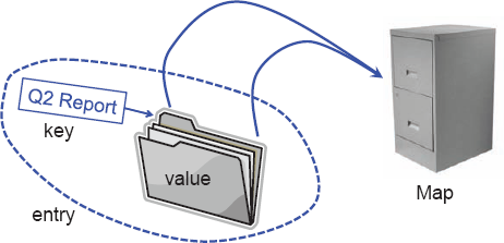 A conceptual illustration of the map ADT. Keys (labels) are assigned to values (folders) by a user. The resulting entries (labeled folders) are inserted into the map (file cabinet). The keys can be used later to retrieve or remove values.