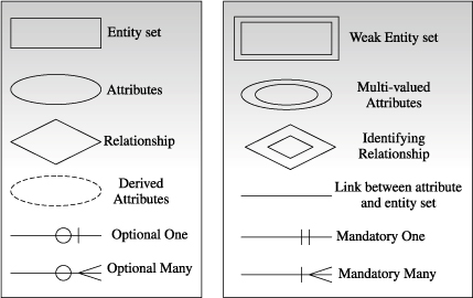E r diagram symbols database systems concepts design and building blocks symbols of e r diagram ccuart Image collections