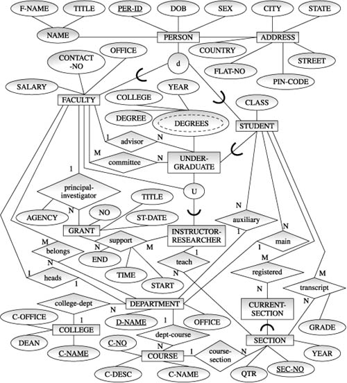 Example Of Eer Diagram Database Systems Concepts Design And