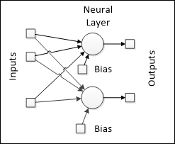 A basic neural architecture – perceptrons
