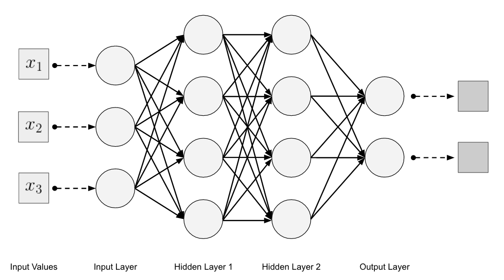 4  major architectures of deep networks