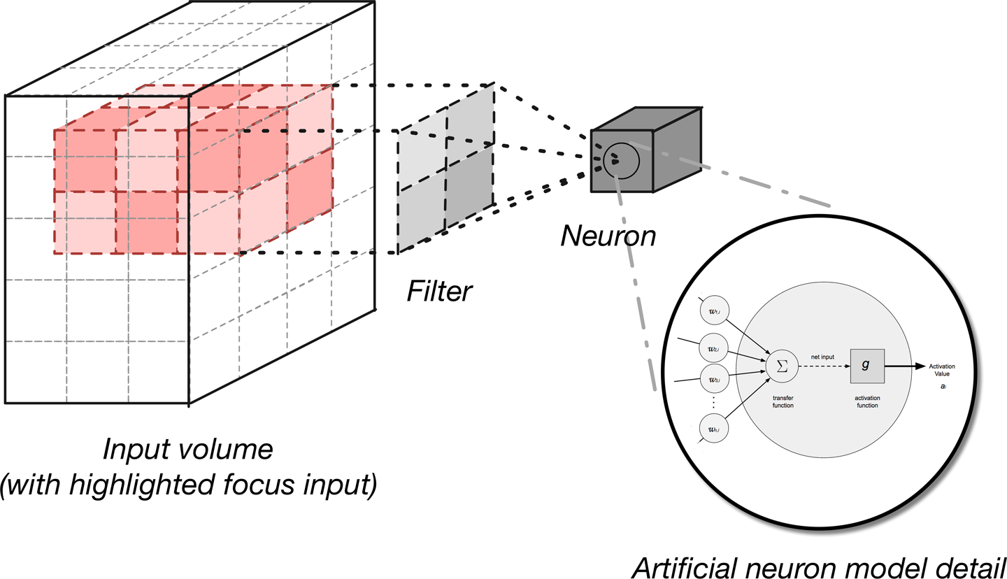4  Major Architectures of Deep Networks - Deep Learning [Book]