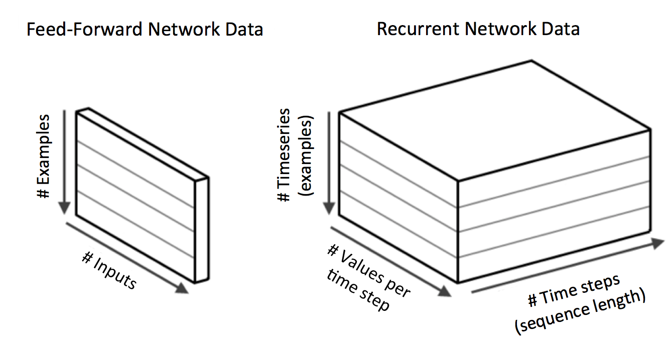 4 Major Architectures Of Deep Networks Learning Book Samples Computer And Network Diagrams Normal Input Vectors Compared To Recurrent Neural