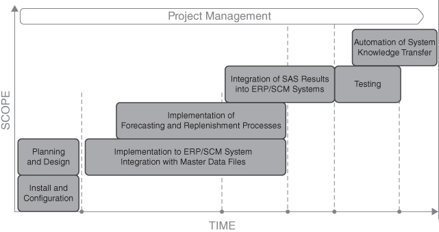Project management workflow with boxes presenting classical stages from install and configuration to automation of system knowledge transfer, with scope and time as y- and x-axes.