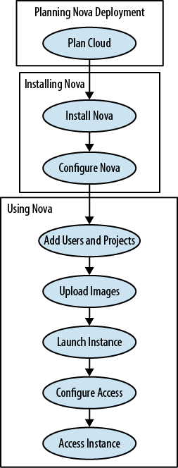 Nova Installation Workflow