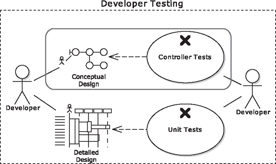 Conceptual Design and Controller Testing