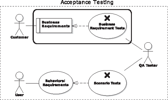 Acceptance Testing: Business Requirements