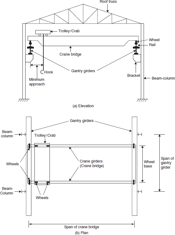 Jib Crane Nomenclature : Crane design diagram wiring with description