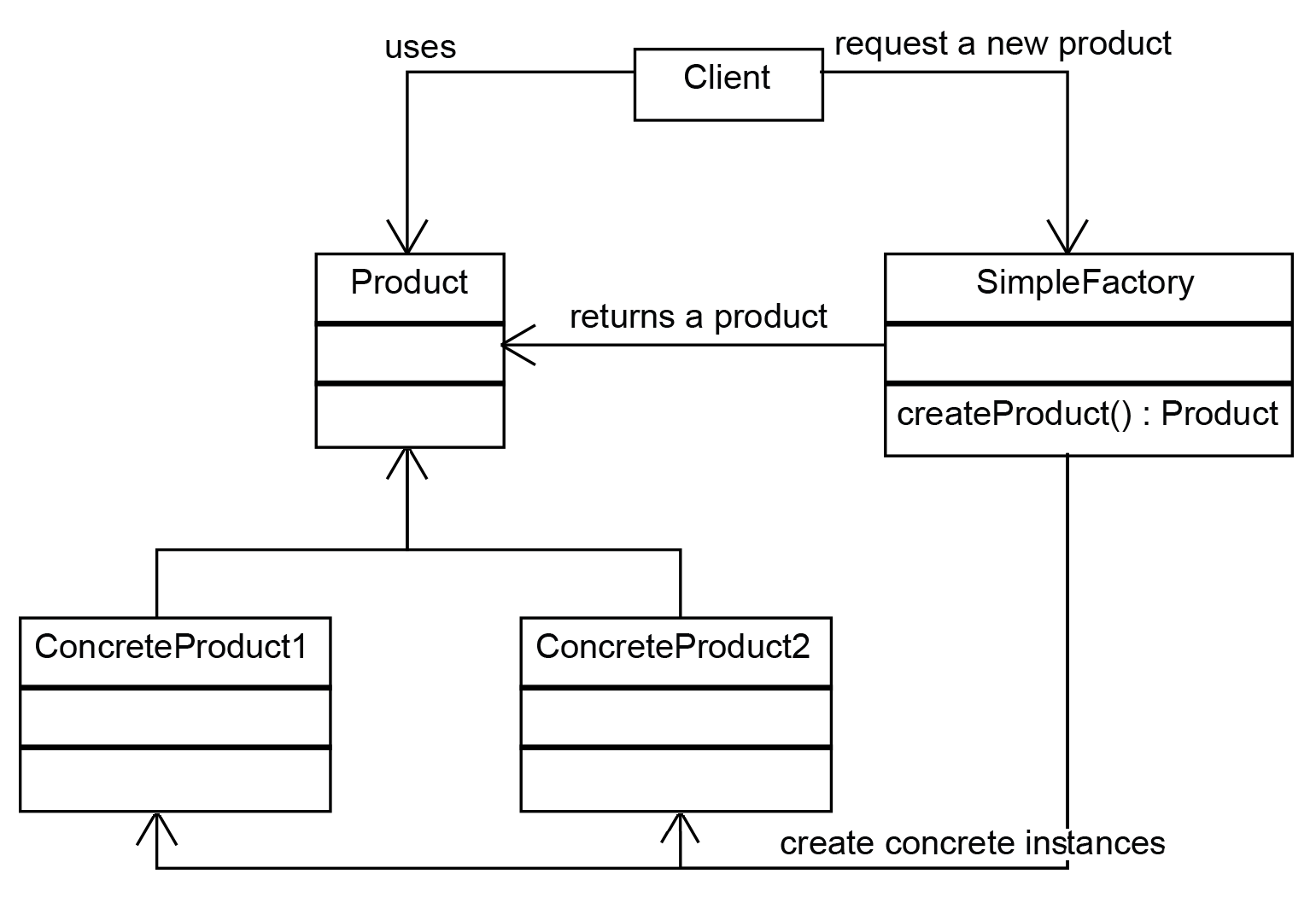 Simple factory pattern - Design Patterns and Best ...