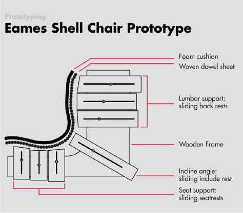 The jig for the Eames fiberglass chairs had adjustable blocks throughout the form to measure and shape the seat, curve, and back of the chair.