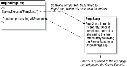 Server.Execute branches the control flow to a separate ASP page, runs the page, and returns the control flow to the original page