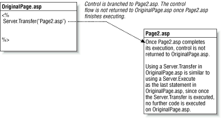 Server.Transfer branches the control flow to a separate ASP page, runs the page to completion, and stops executing