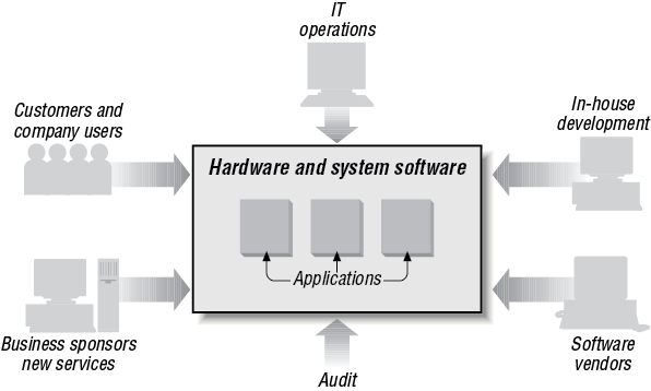 Business applications as people systems