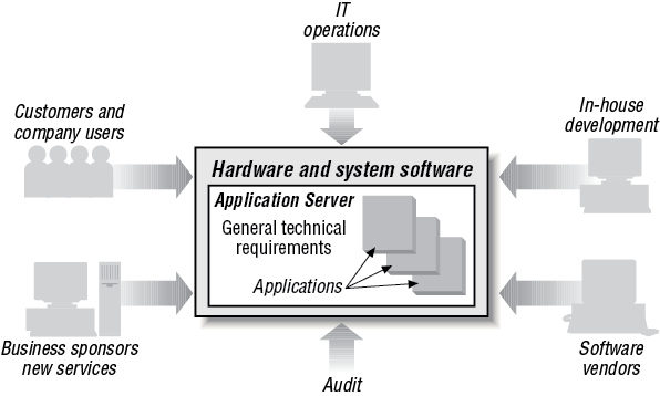 Application server supporting business applications