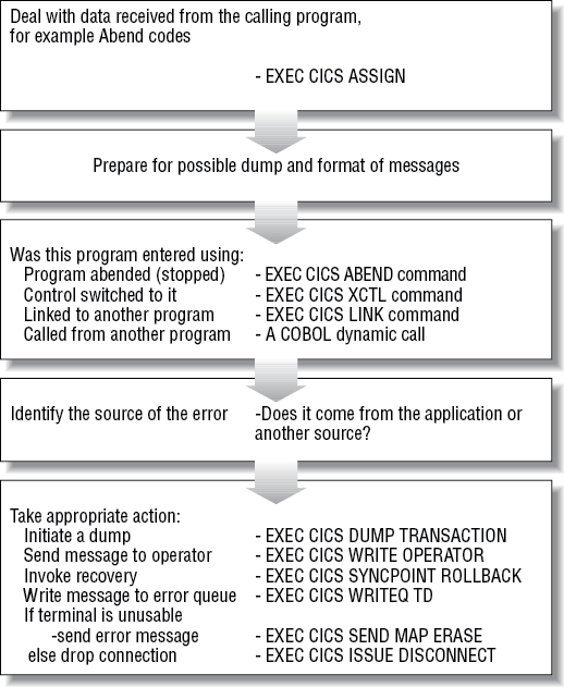 Outline of the Error Handling Program (NACT04)